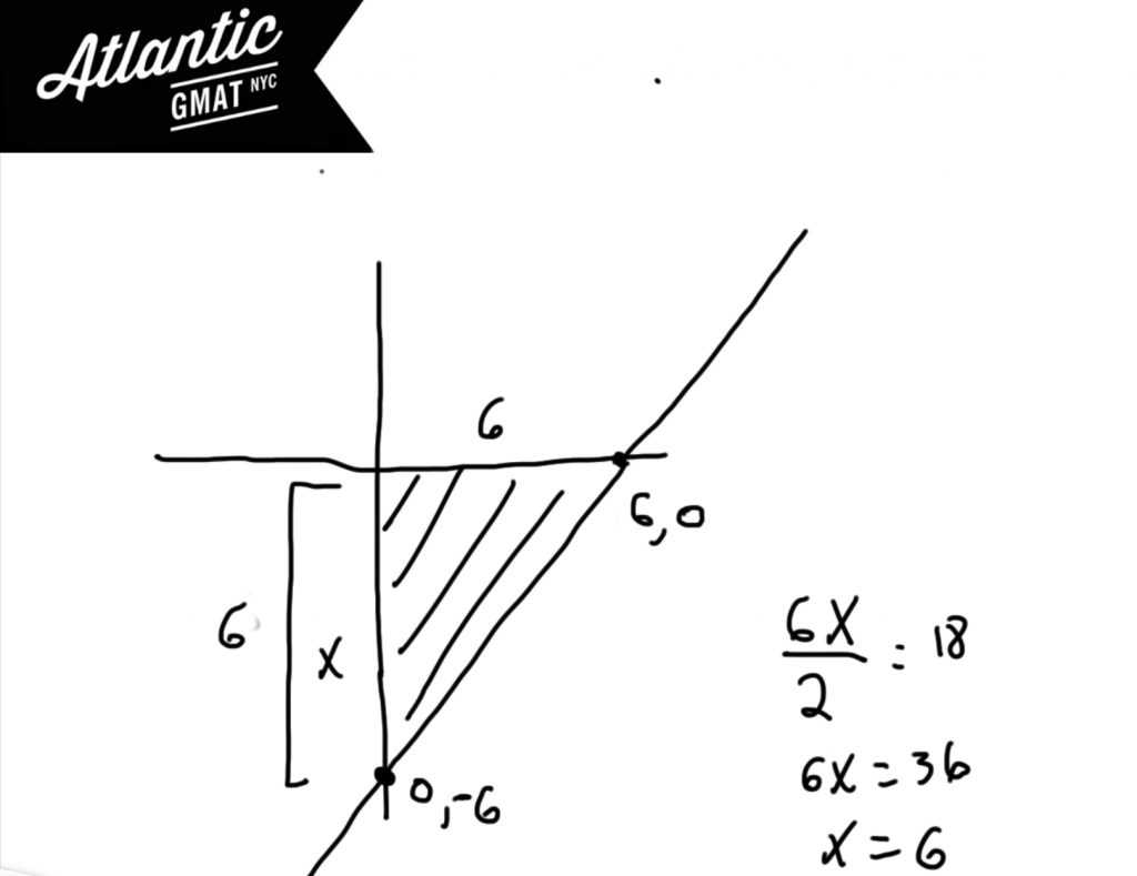GMAT Question of the Day Geometry Coordinate Plan Solution Diagram