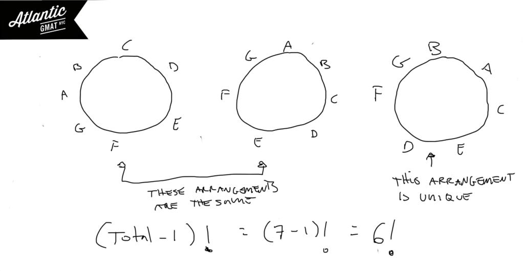 GMAT Question of the Day Problem Solving Combinatorics Explanation Diagram