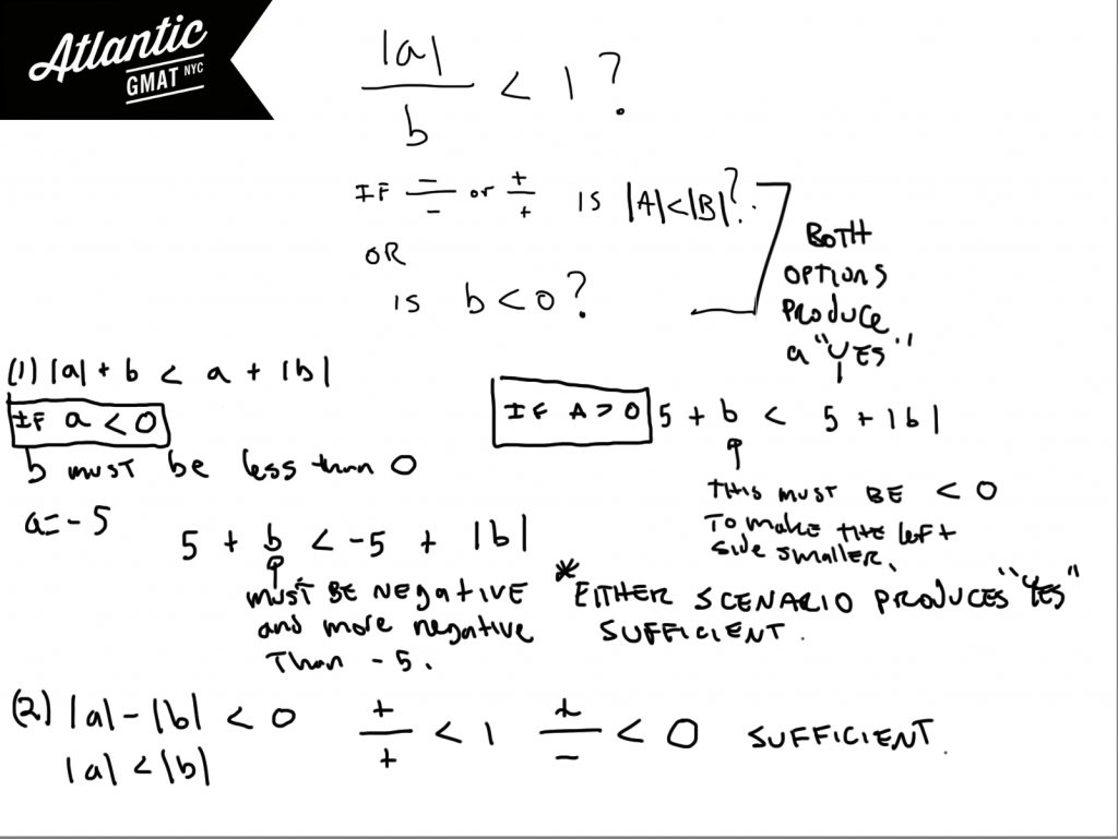 GMAT Question of the Day Absolute Value Solution DIagram