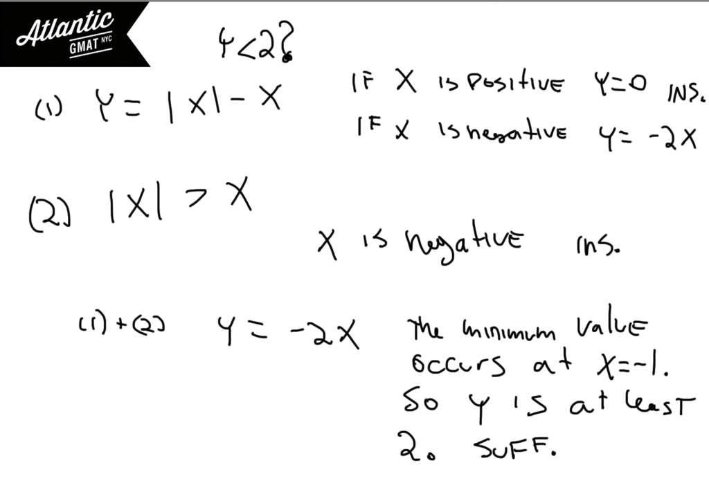 GMAT Question of the Day Data Sufficiency Absolute Value Solution Diagram
