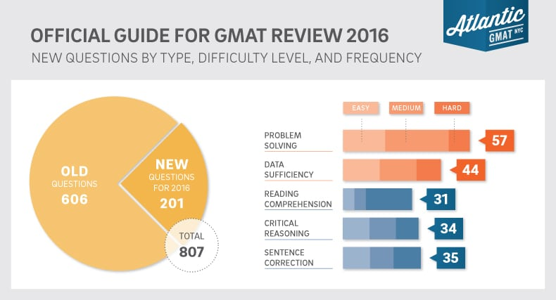 GMAT Hacks Your Guide to The Official Guide