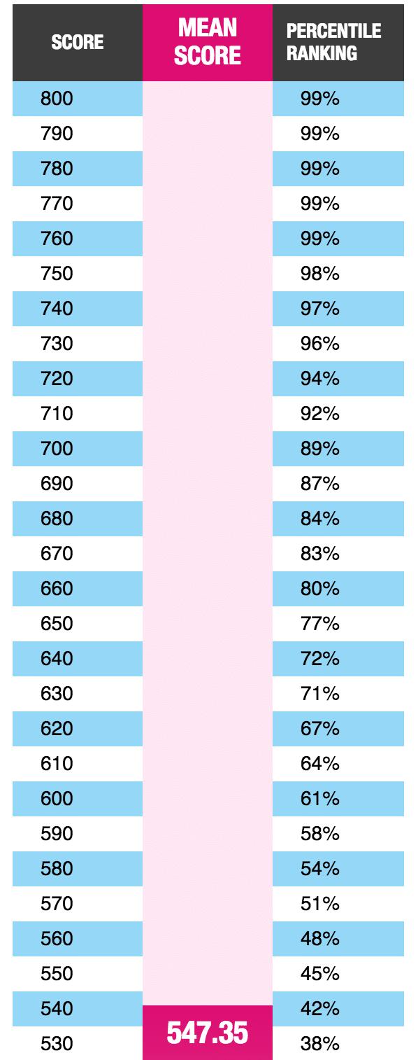 Gmat Percentiles 2009 Cur