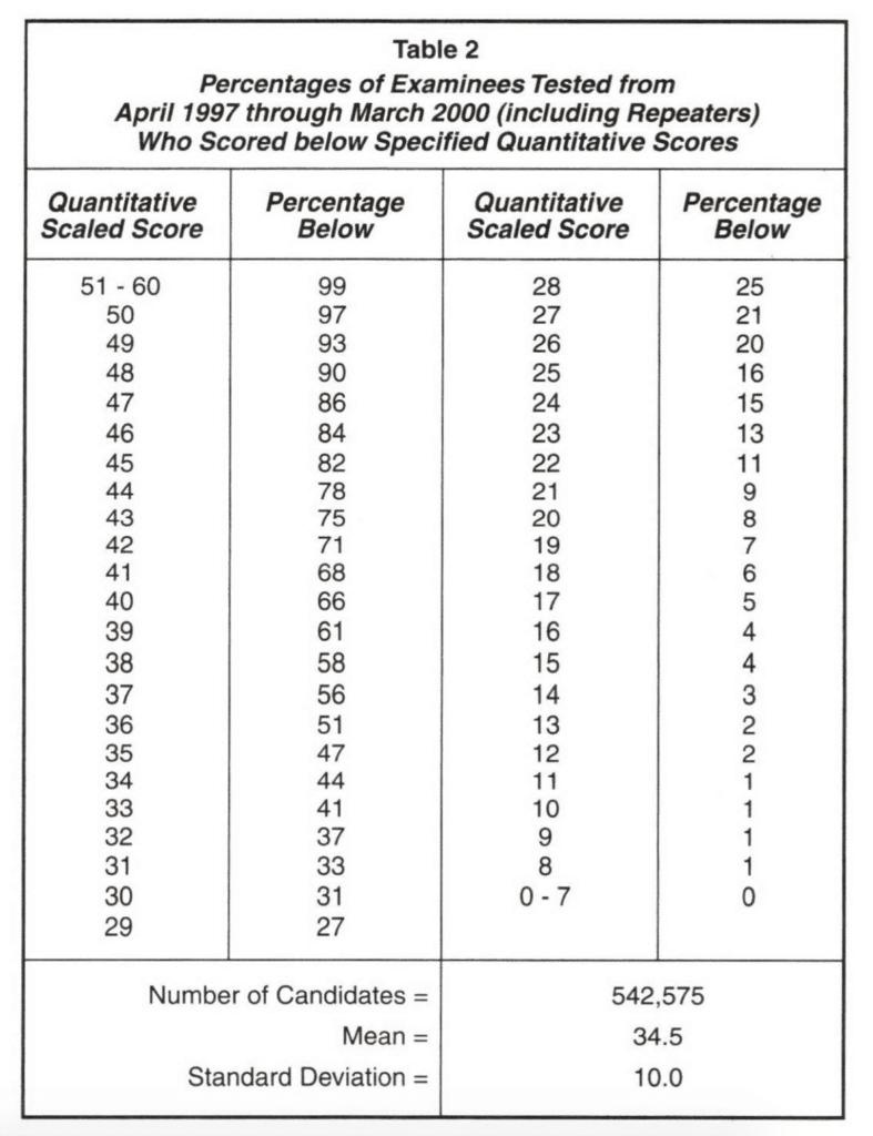GMAT Percentiles Grid