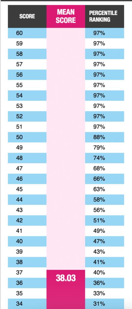 GMAT Percentiles Chart 2016