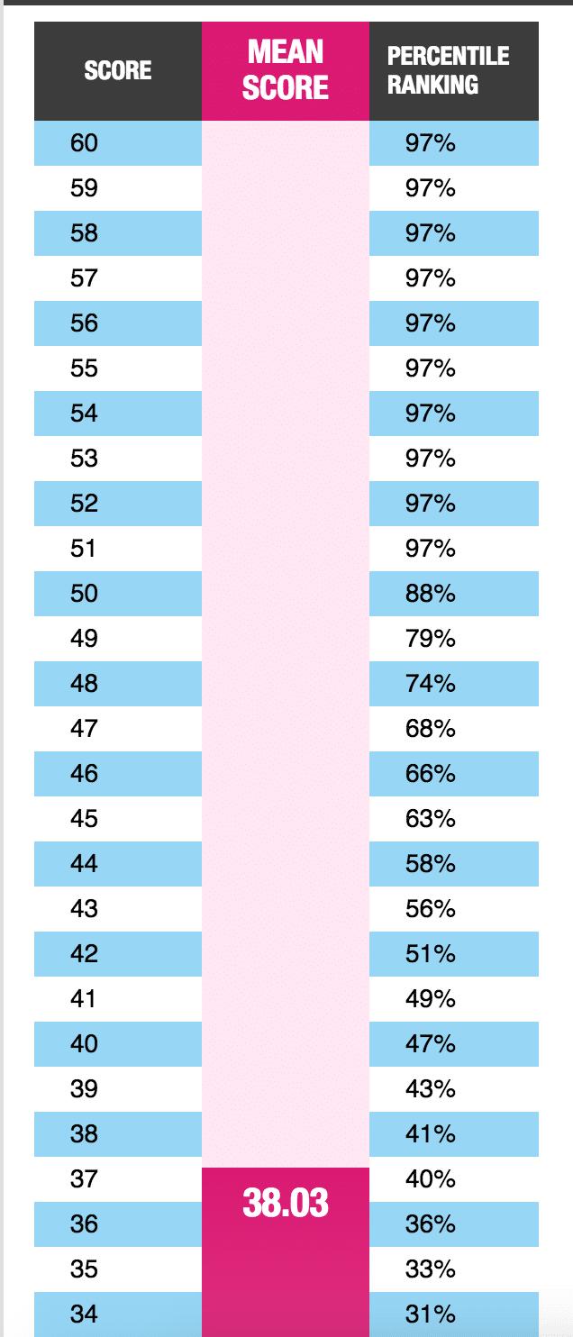 GMAT Percentiles & 80th% Quant Confusion | Atlantic GMAT