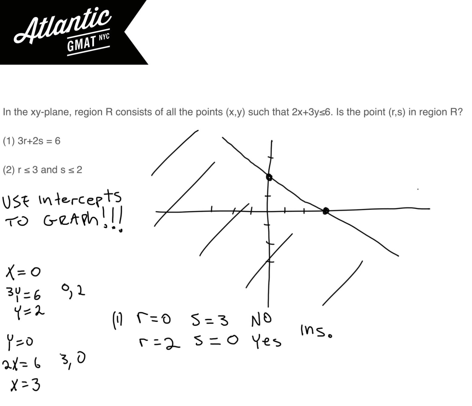 In the xy-plane, region R consists of all the points (x,y) such that 2x + 3y ≤ 6 GMAT Explanation 2