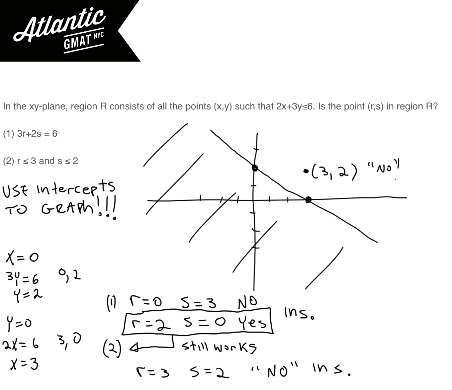 In the xy-plane, region R consists of all the points (x,y) such that 2x + 3y ≤ 6 GMAT Explanation 3